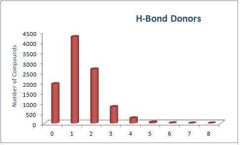 H-Bond_Donors